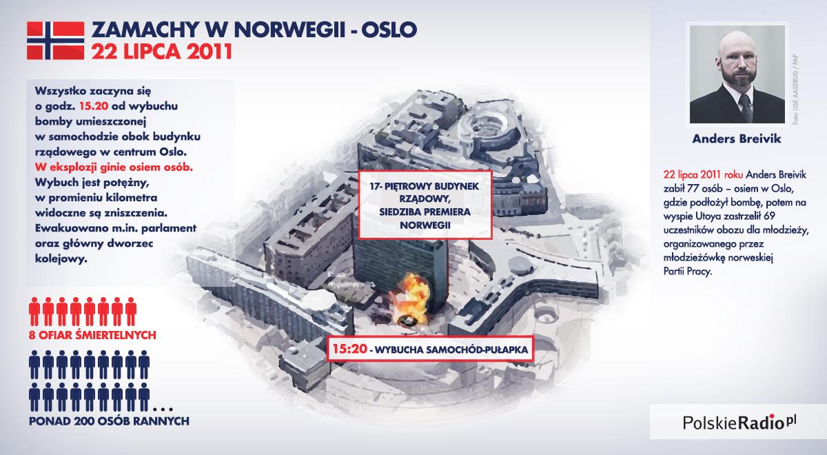 Attentats en Norvège