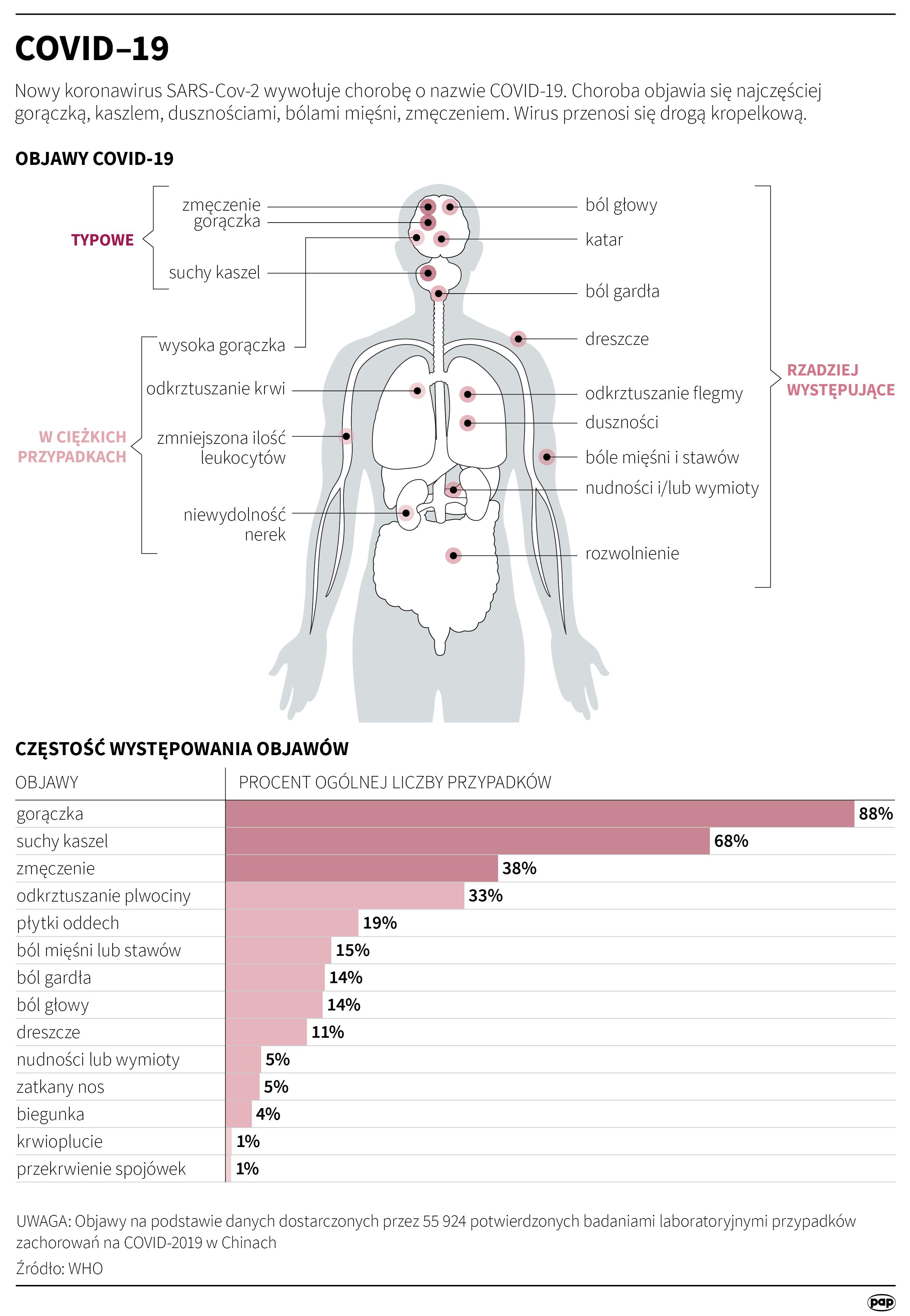 Objawy choroby COVID-19 (PAP)