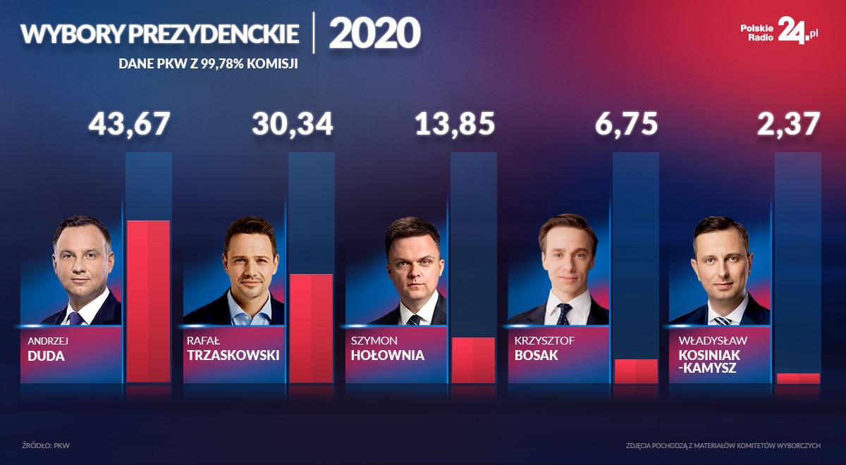 Wybory-Dane-z-99,78-komisji.jpg