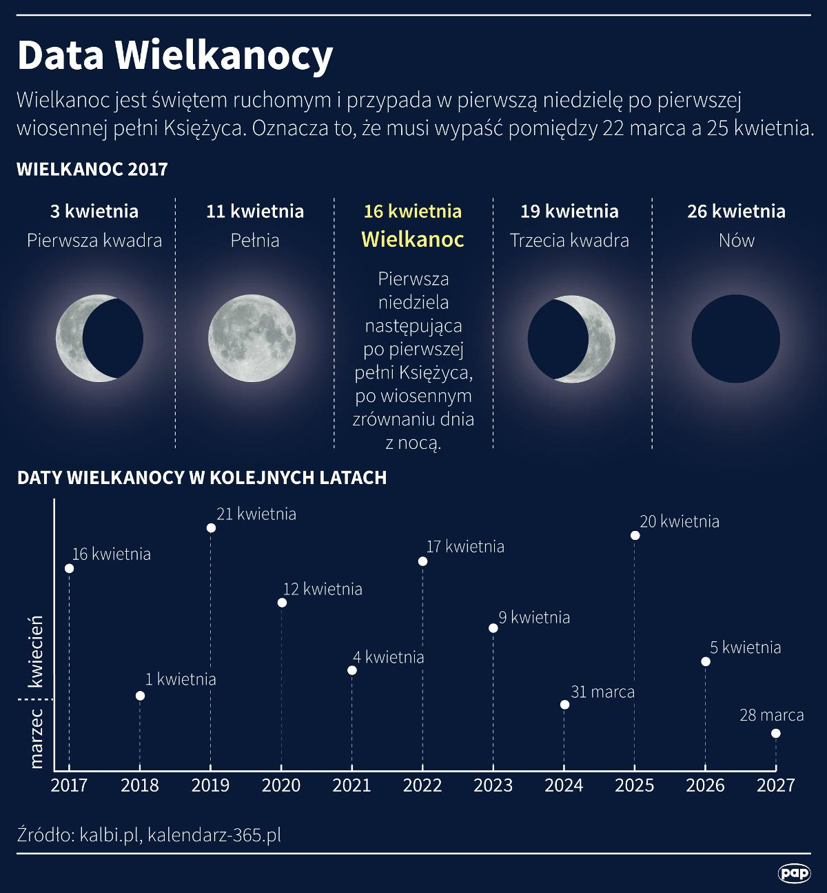 Data Wielaknocy