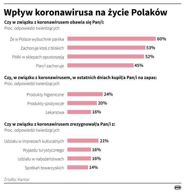 Wpływ koronawirusa na życie Polaków (opr. Maciej Zieliński)