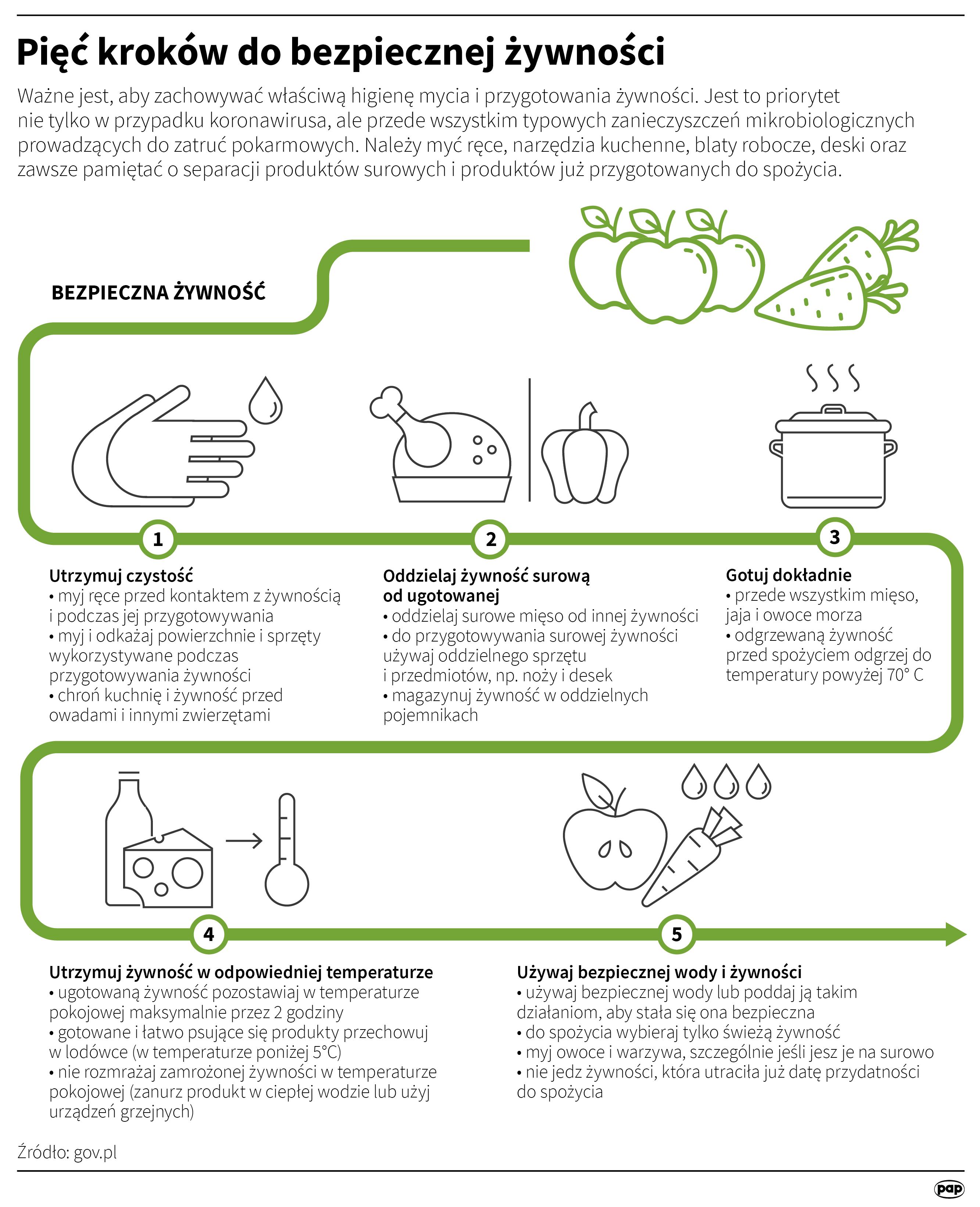 Należy zachowywać właściwą higienę mycia i przygotowania żywności. Jest to priorytet nie tylko w przypadku koronawirusa, ale przede wszystkim typowych zanieczyszczeń mikrobiologicznych prowadzących do zatruć pokarmowych (opr. Maria Samczuk/PAP)
