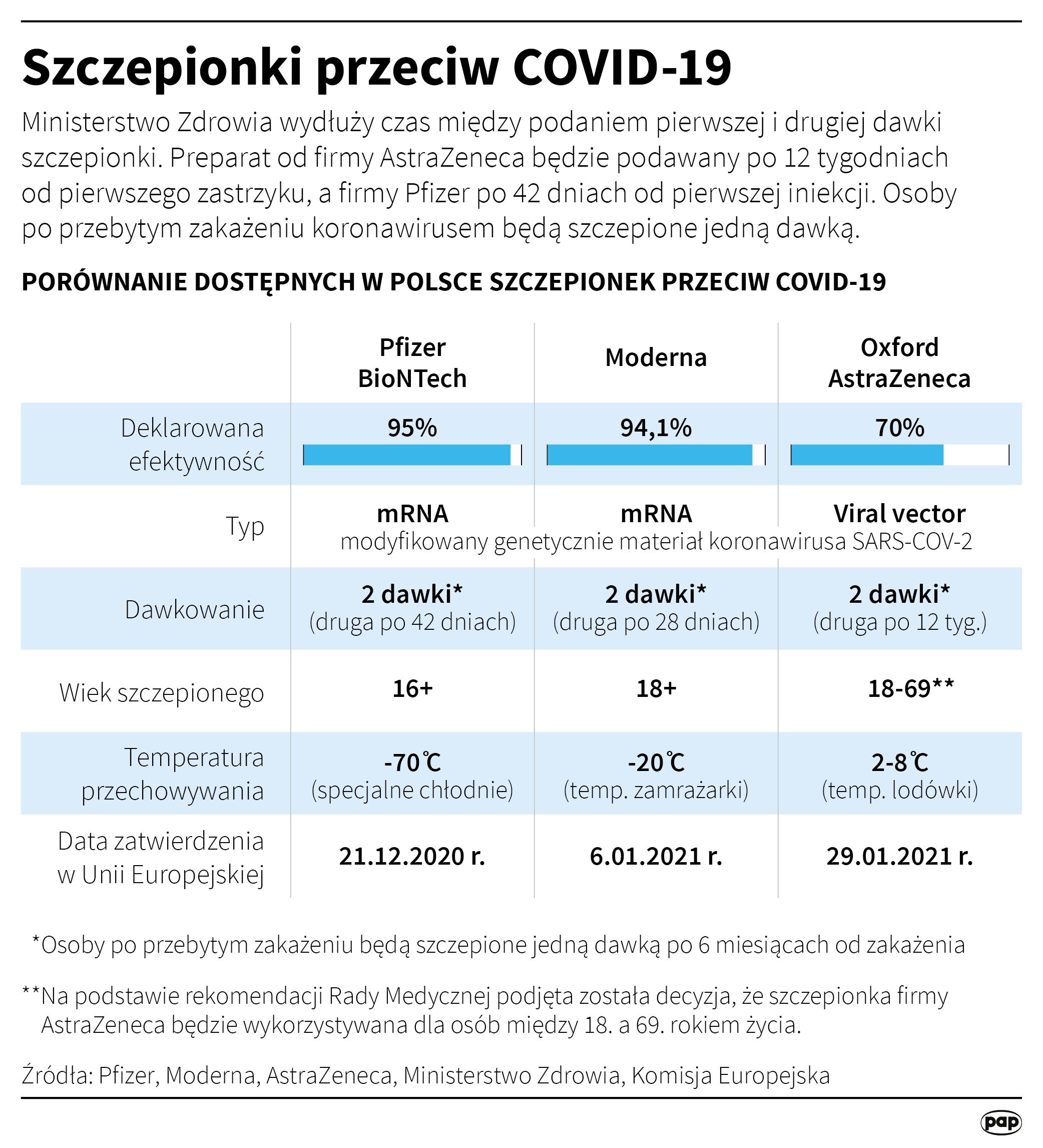 Szczepionki przeciw COVID-19 (opr. Maciej Zieliński/PAP)