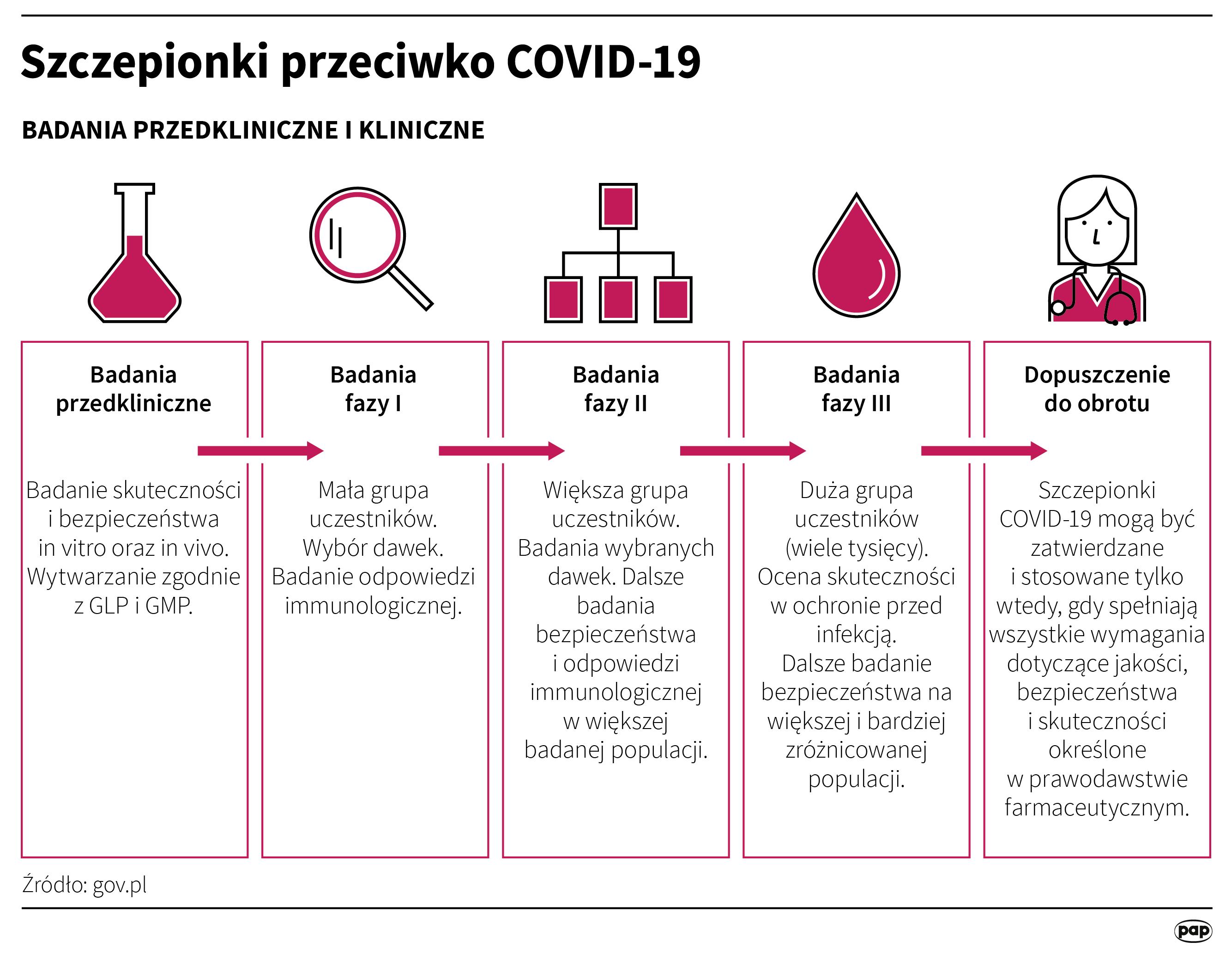 Szczepionki przeciwko COVID-19 są opracowywane zgodnie z tymi samymi wymogami dotyczącymi jakości, bezpieczeństwa i skuteczności, jak w przypadku innych produktów leczniczych (opr. Maria Samczuk/PAP)