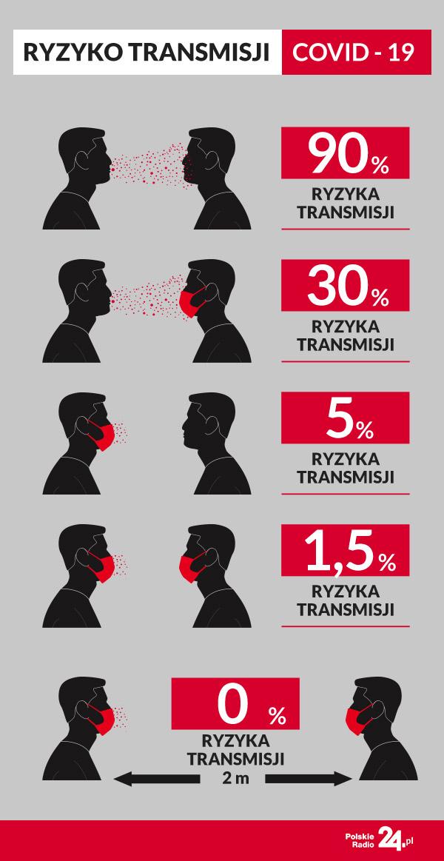 COVID-19. Ryzyko transmisji