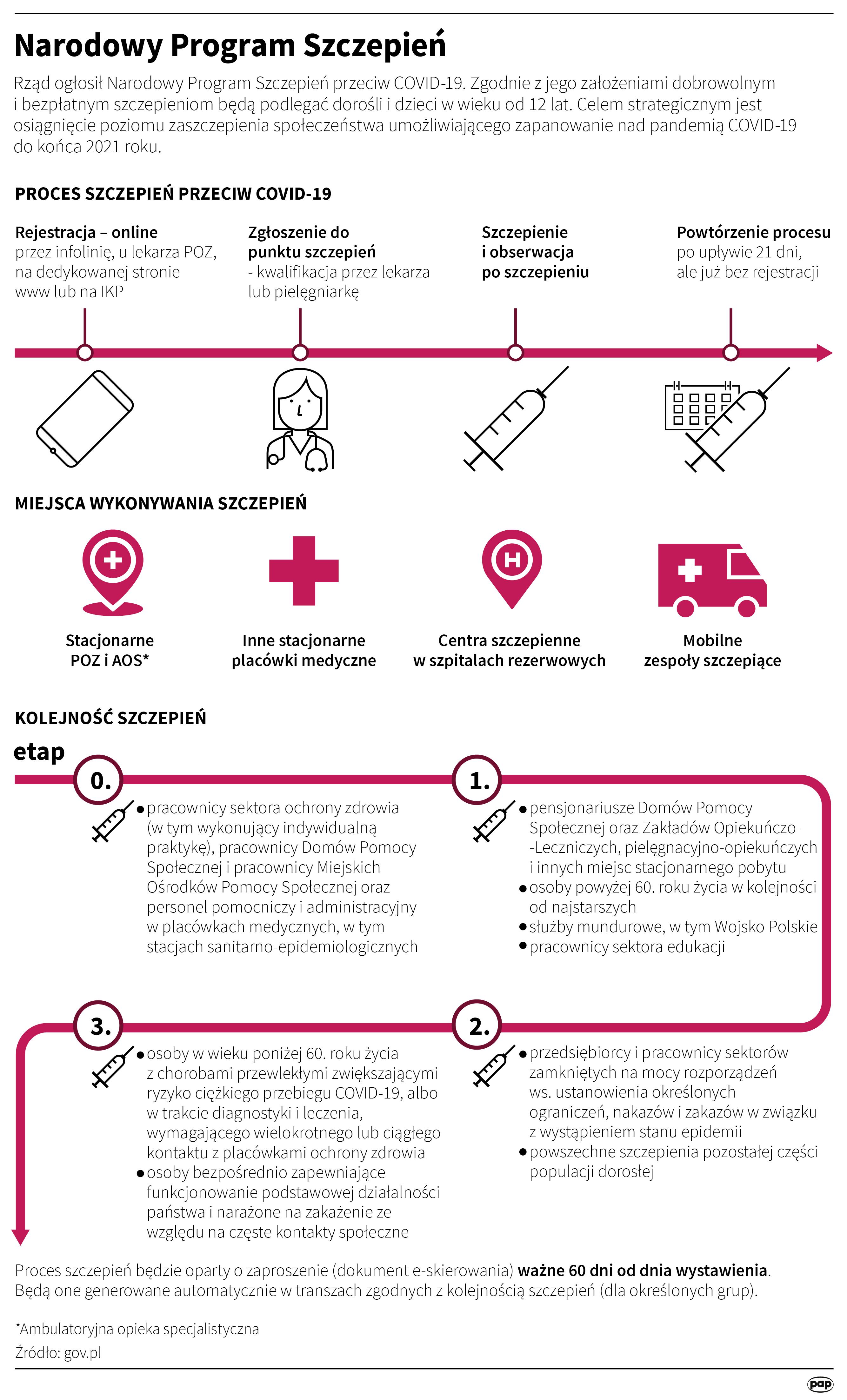 Narodowy Program Szczepień (opr. Maria Samczuk/PAP)