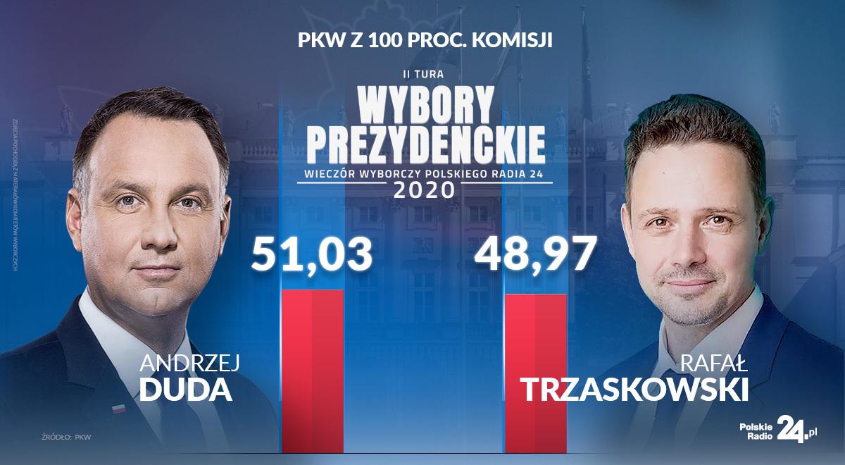 Oficjalne wyniki II tury wyborów prezydenckich