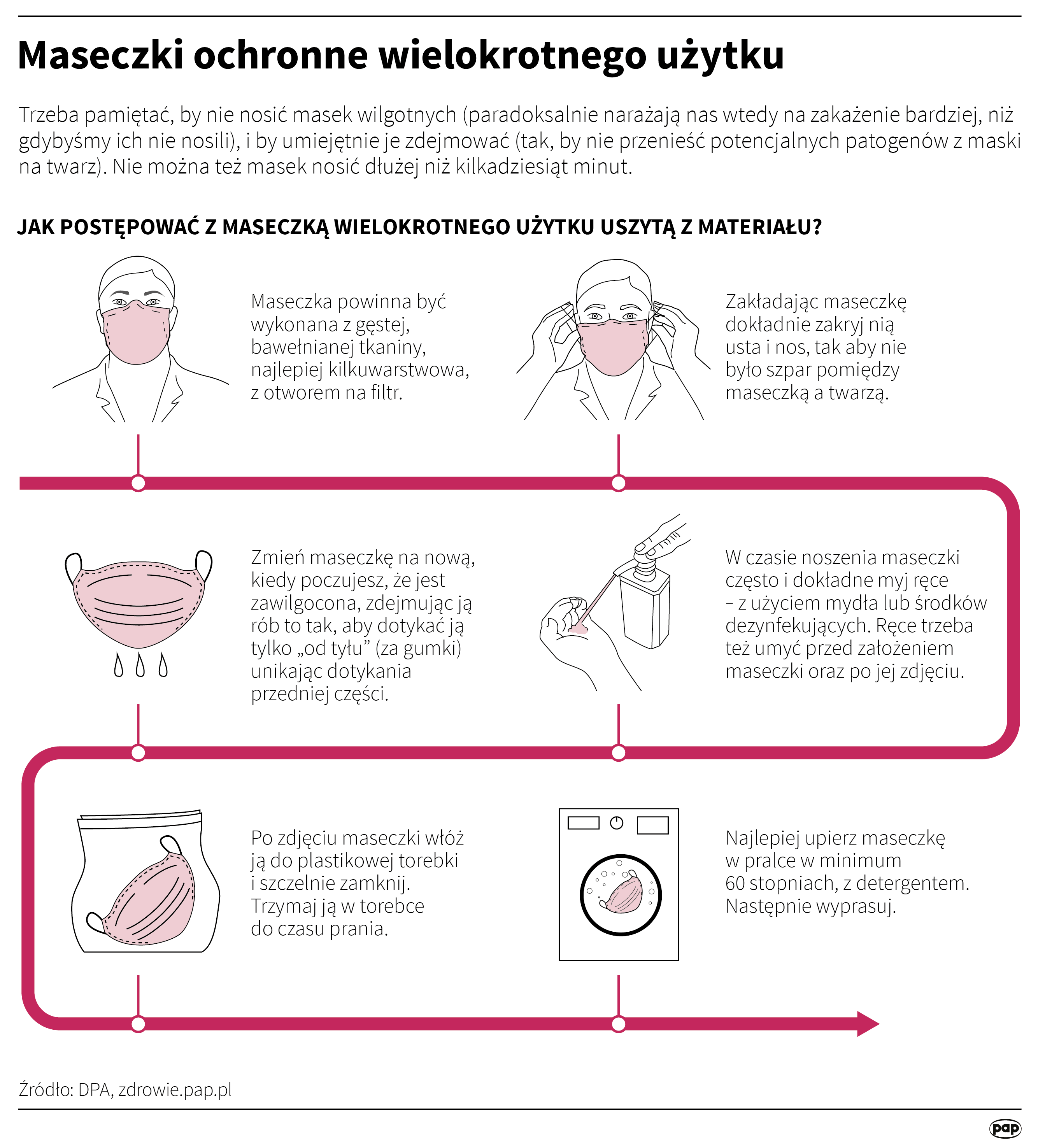 Nie można nosić masek ochronnych dłużej niż kilkadziesiąt minut (opr. Maria Samczuk/PAP)