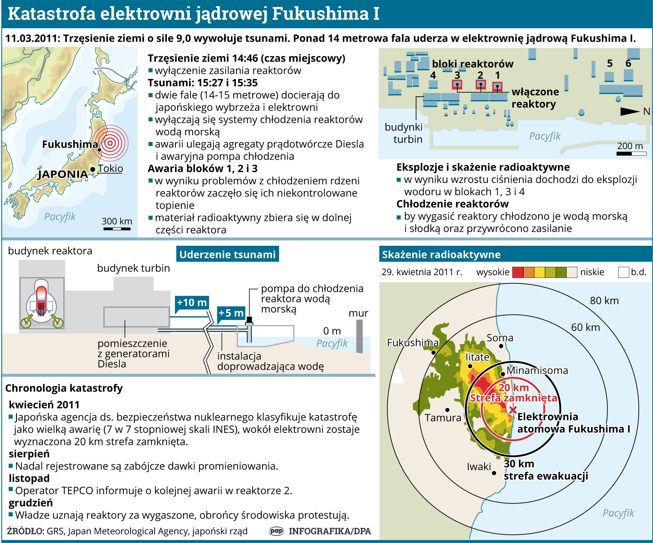 Katastrofa elektrowni jądrowej Fukushima I