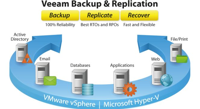 Nowa wersja Veeam Backup  Replication