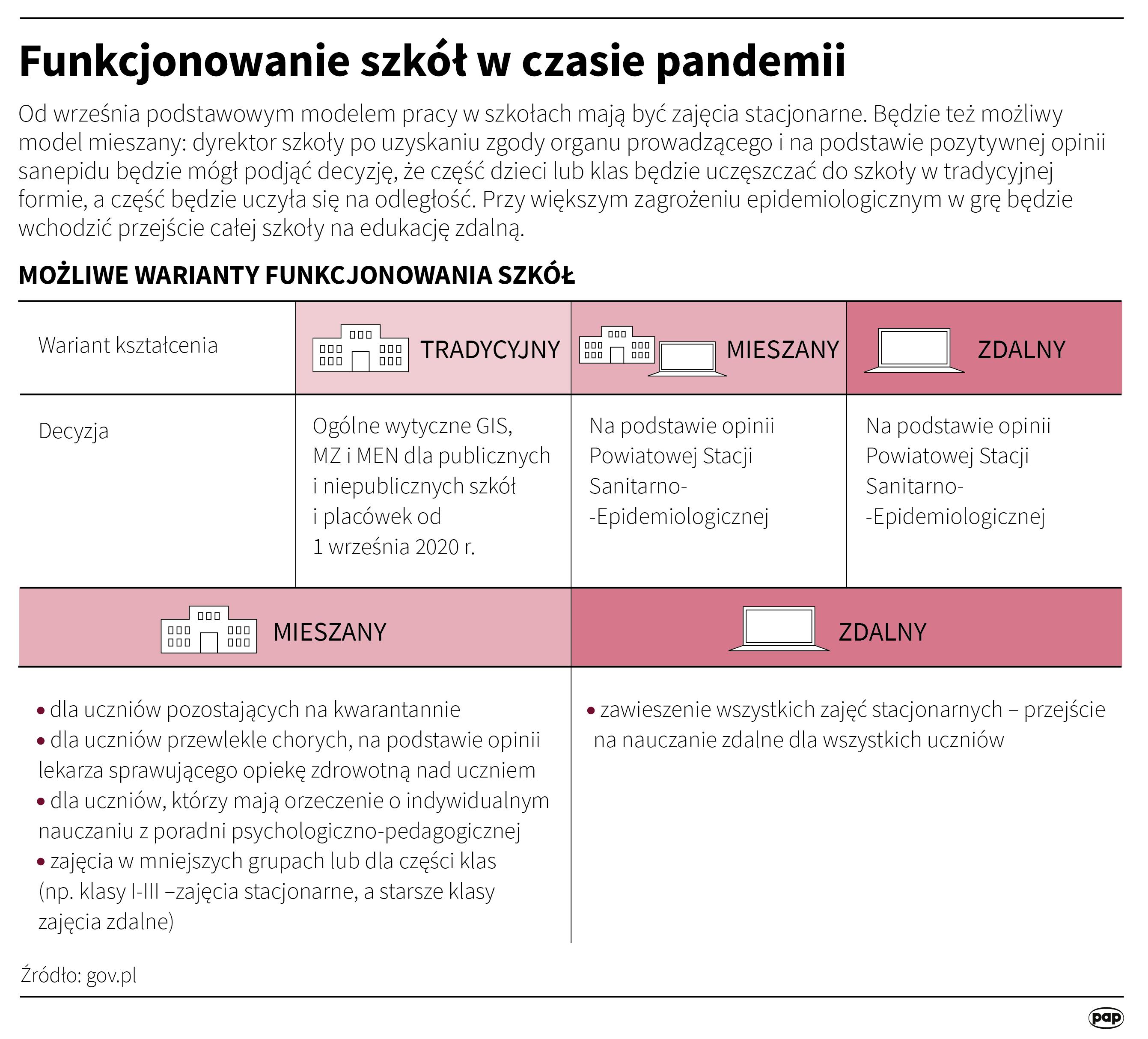 Od września podstawowym modelem pracy w szkołach mają być zajęcia stacjonarne (opr. Maria Samczuk/PAP)