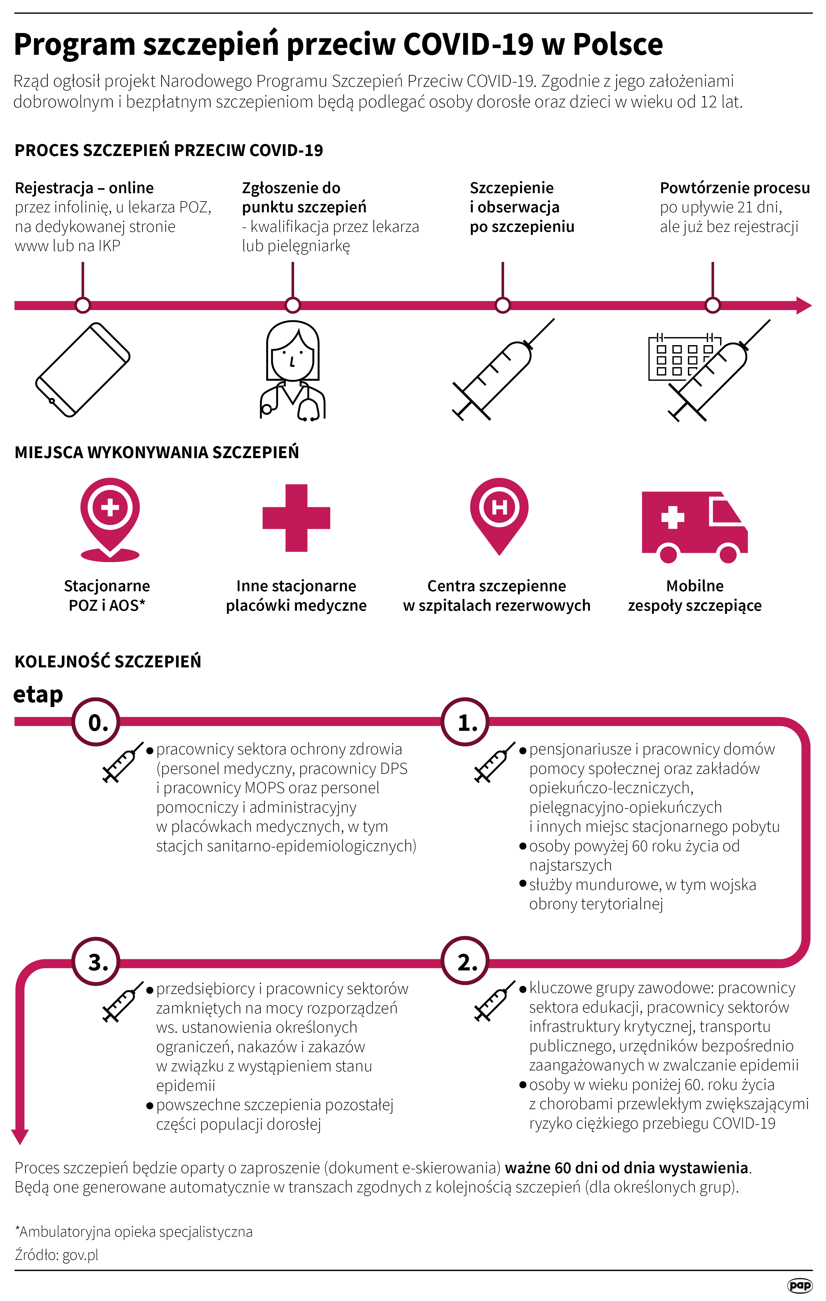 Projekt Narodowego Programu Szczepień przeciw COVID-19 opublikowano we wtorek na stronie gov.pl. Zgodnie z jego założeniami dobrowolnym i bezpłatnym szczepieniom będą podlegać dorośli i dzieci w wieku od 12 lat (PAP)