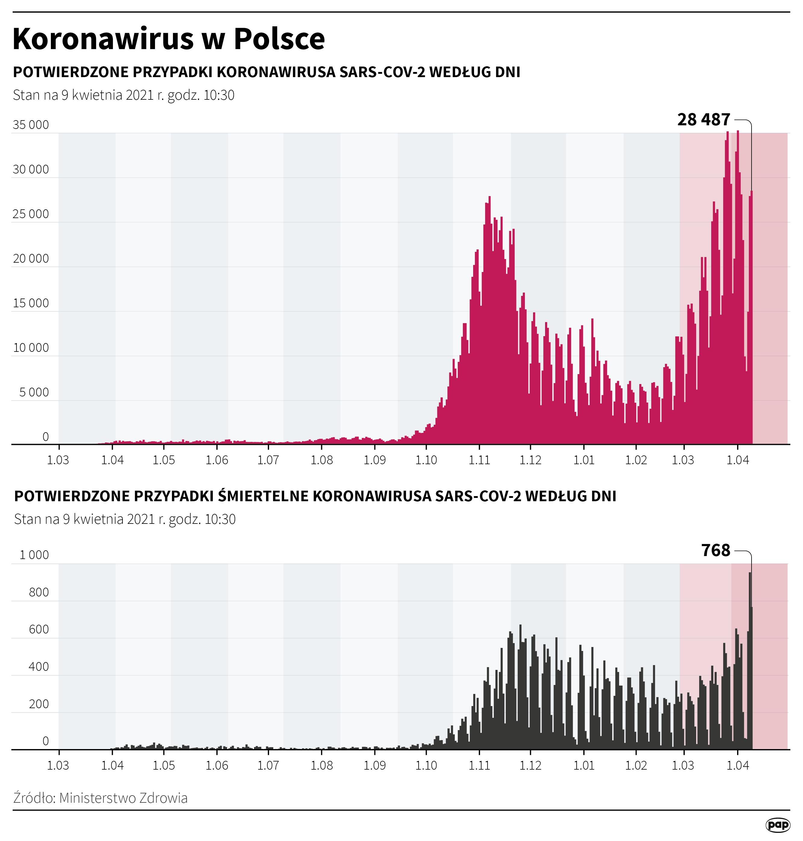 Ministerstwo Zdrowia: 28 487 nowych przypadków zakażenia koronawirusem, zmarło 768 osób. (PAP)